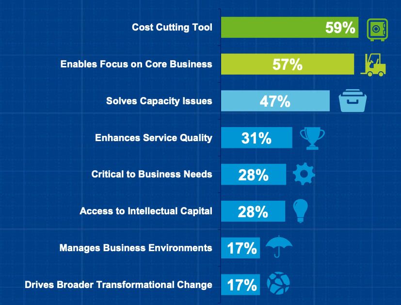 why vietnam to outsource software development - benefit chart by Deloitte