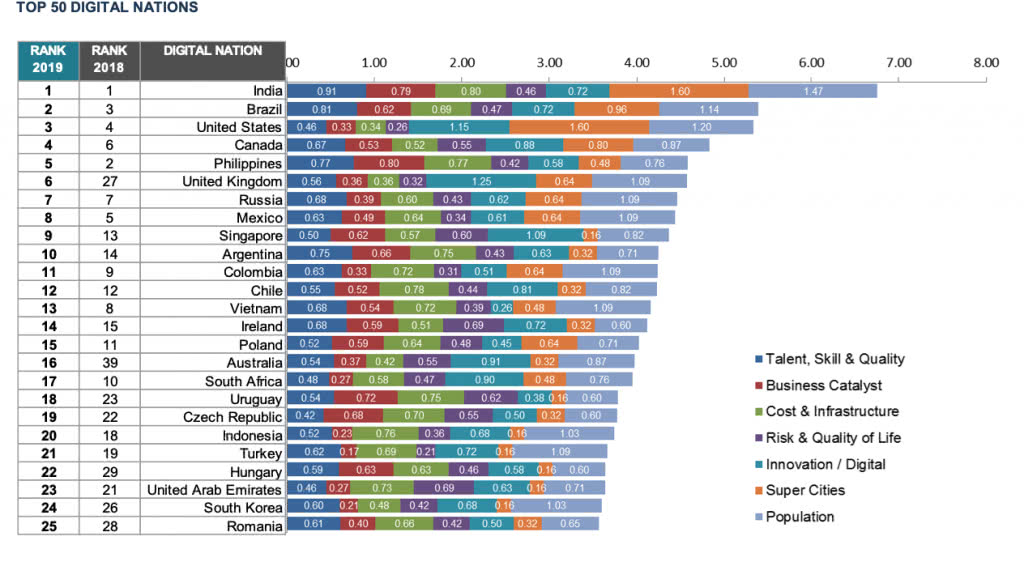 why vietnam to outsource software development - Tholon's chart top 50 digital nations screenshot