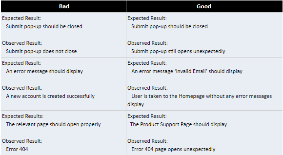 good vs bad result description in testing