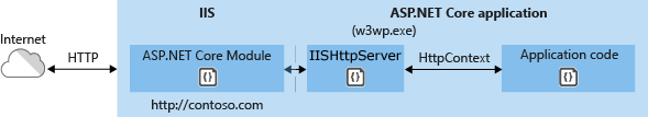 In-process hosting model
