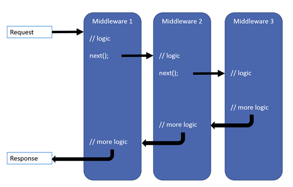 ASP.NET Middleware Pineline