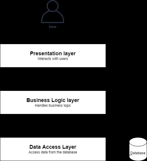 3-layer diagram