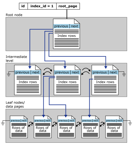 Diagrams to SQL Server Indexes