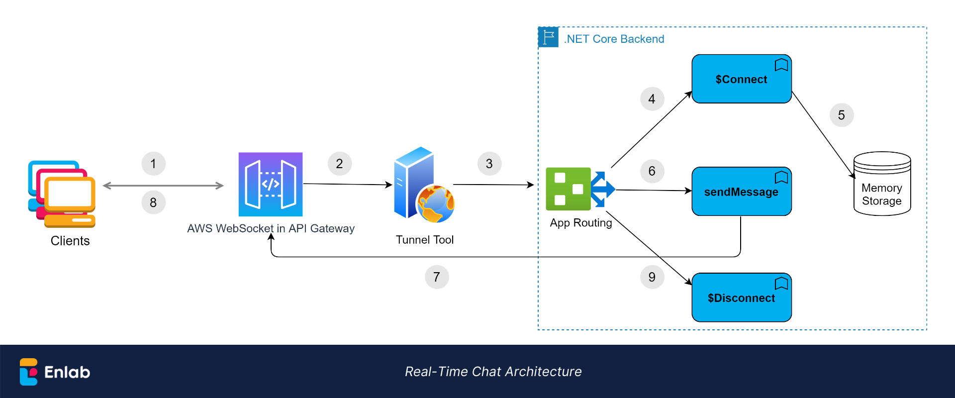 Real-time chat architecture